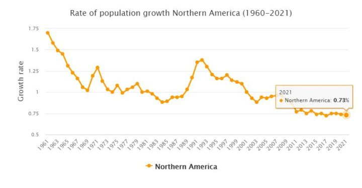 North America Population Growth Rate